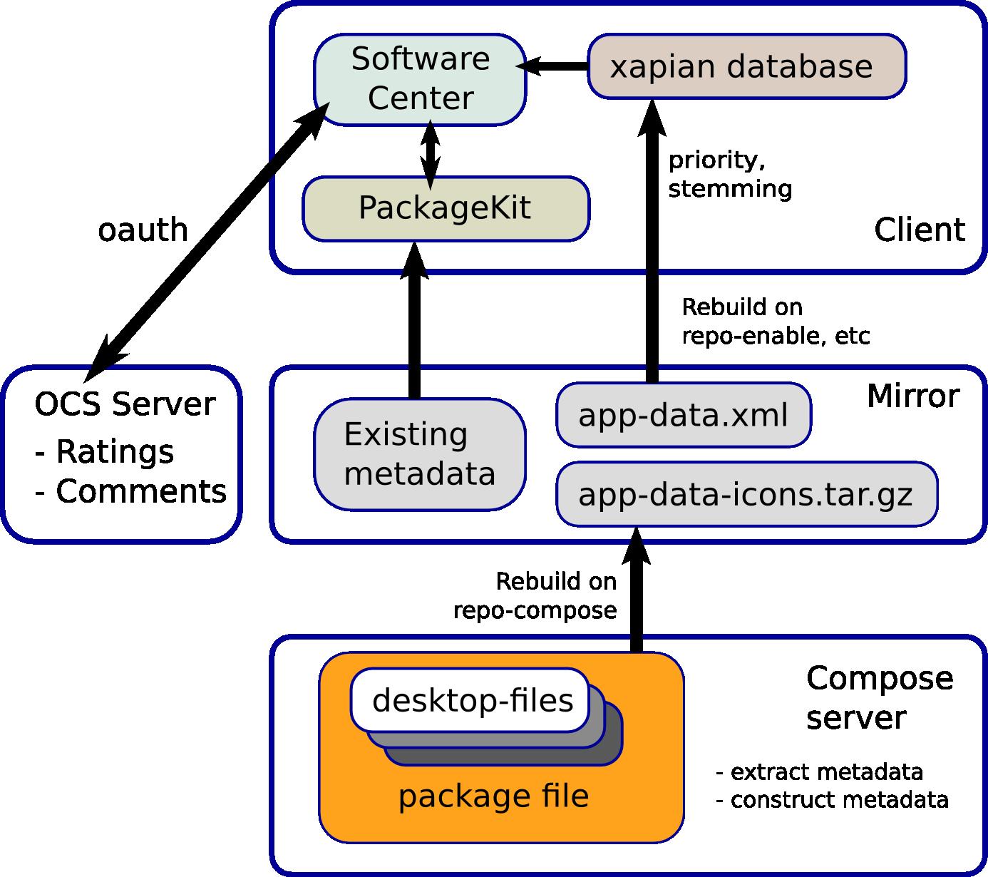 AppStream-Architektur